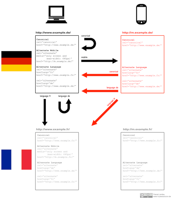 Pascal Landau's proposed solution for using hreflang and canonical together for desktop vs. mobile websites